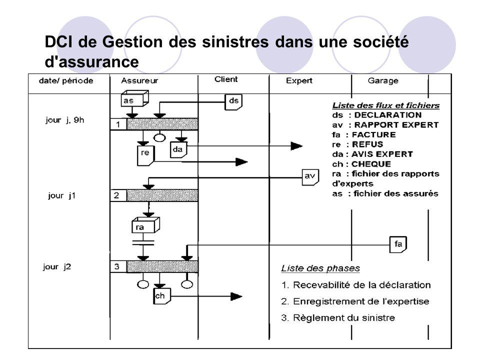 DCI de Gestion des sinistres dans une société d'assurance