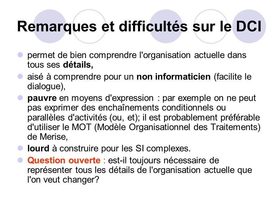 Remarques et difficultés sur le DCI permet de bien comprendre l'organisation actuelle dans tous ses détails, aisé à comprendre pour un non informatici