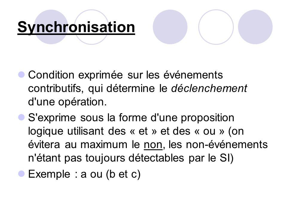 Synchronisation Condition exprimée sur les événements contributifs, qui détermine le déclenchement d'une opération. S'exprime sous la forme d'une prop