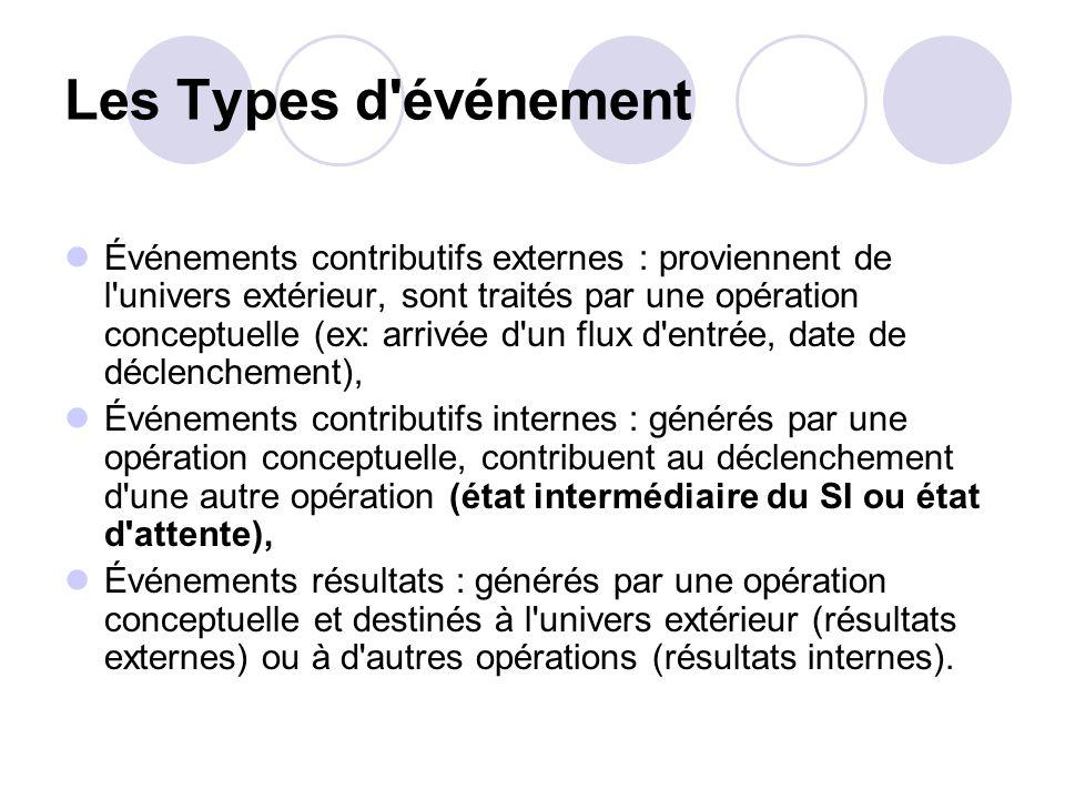 Les Types d'événement Événements contributifs externes : proviennent de l'univers extérieur, sont traités par une opération conceptuelle (ex: arrivée