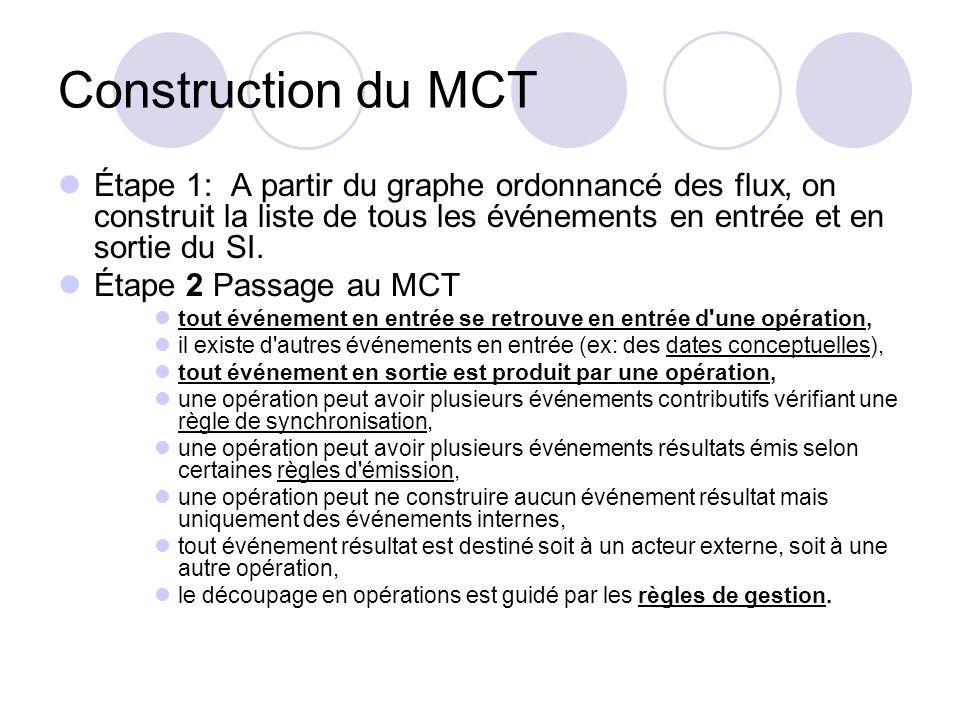 Construction du MCT Étape 1: A partir du graphe ordonnancé des flux, on construit la liste de tous les événements en entrée et en sortie du SI. Étape