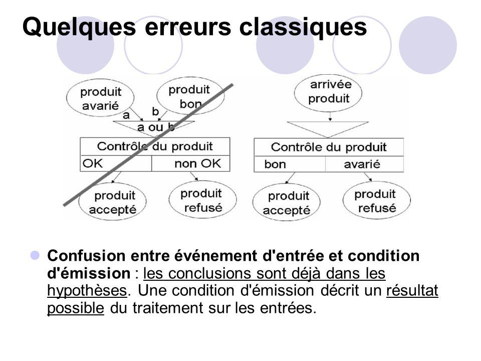Quelques erreurs classiques Confusion entre événement d'entrée et condition d'émission : les conclusions sont déjà dans les hypothèses. Une condition