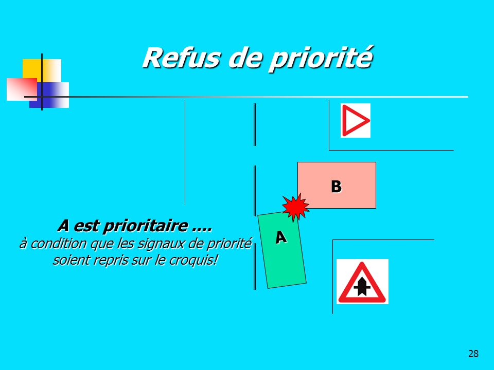 Refus de priorité B A A est prioritaire.... à condition que les signaux de priorité soient repris sur le croquis! 28