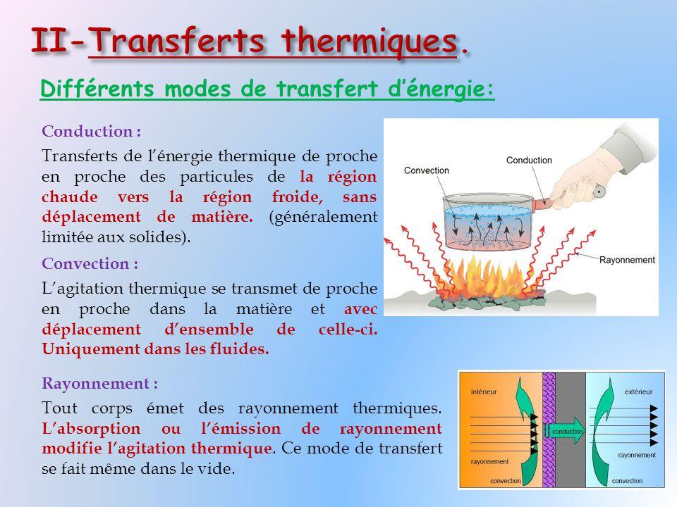 Différents modes de transfert d'énergie: Conduction : Transferts de l'énergie thermique de proche en proche des particules de la région chaude vers la