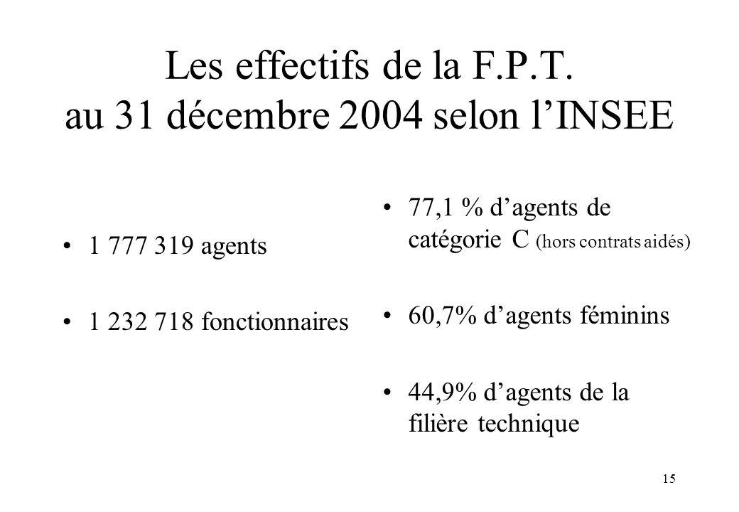 15 Les effectifs de la F.P.T. au 31 décembre 2004 selon l'INSEE 1 777 319 agents 1 232 718 fonctionnaires 77,1 % d'agents de catégorie C (hors contrat