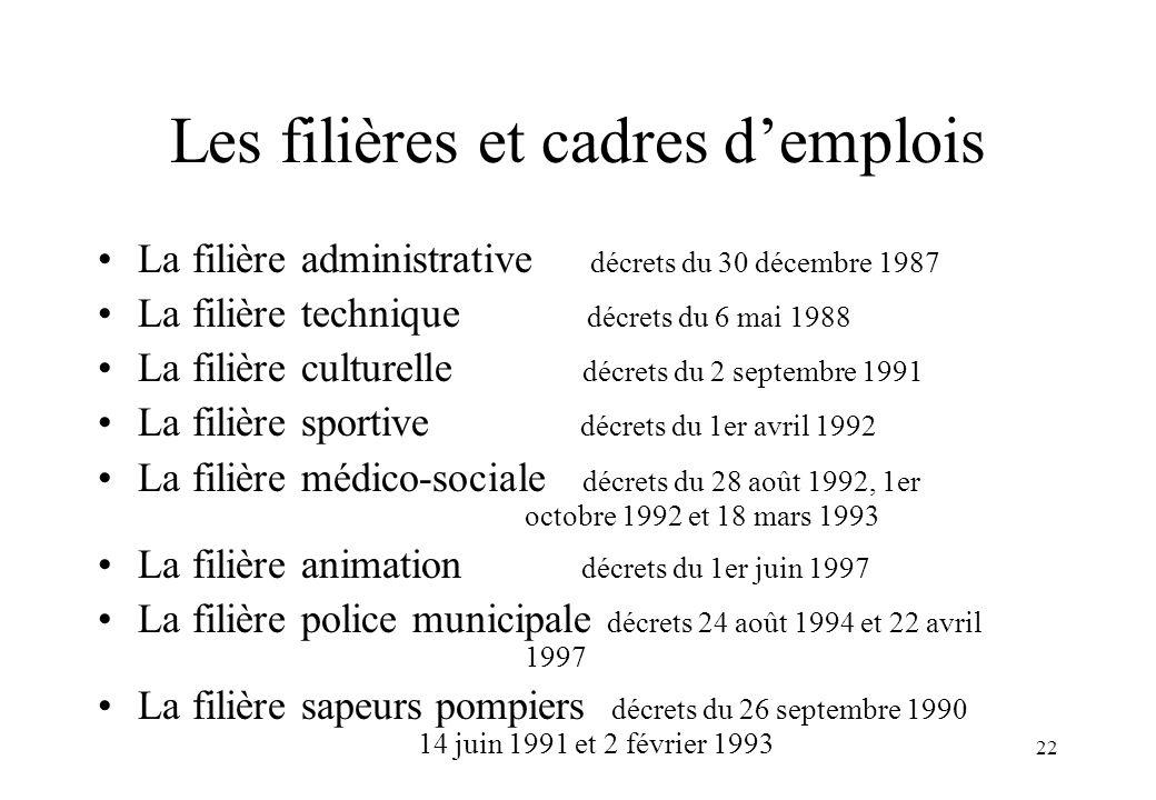 22 Les filières et cadres d'emplois La filière administrative décrets du 30 décembre 1987 La filière technique décrets du 6 mai 1988 La filière cultur