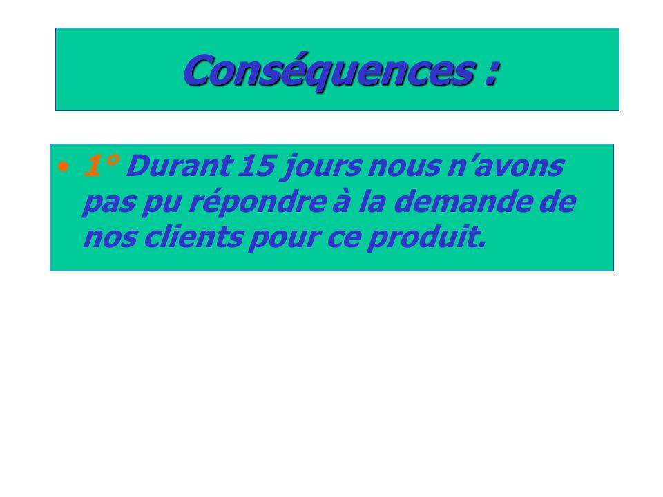 Conséquences : 1° Durant 15 jours nous n'avons pas pu répondre à la demande de nos clients pour ce produit.