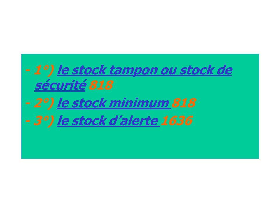 - 1°) le stock tampon ou stock de sécurité 818 - 2°) le stock minimum 818 - 3°) le stock d'alerte 1636