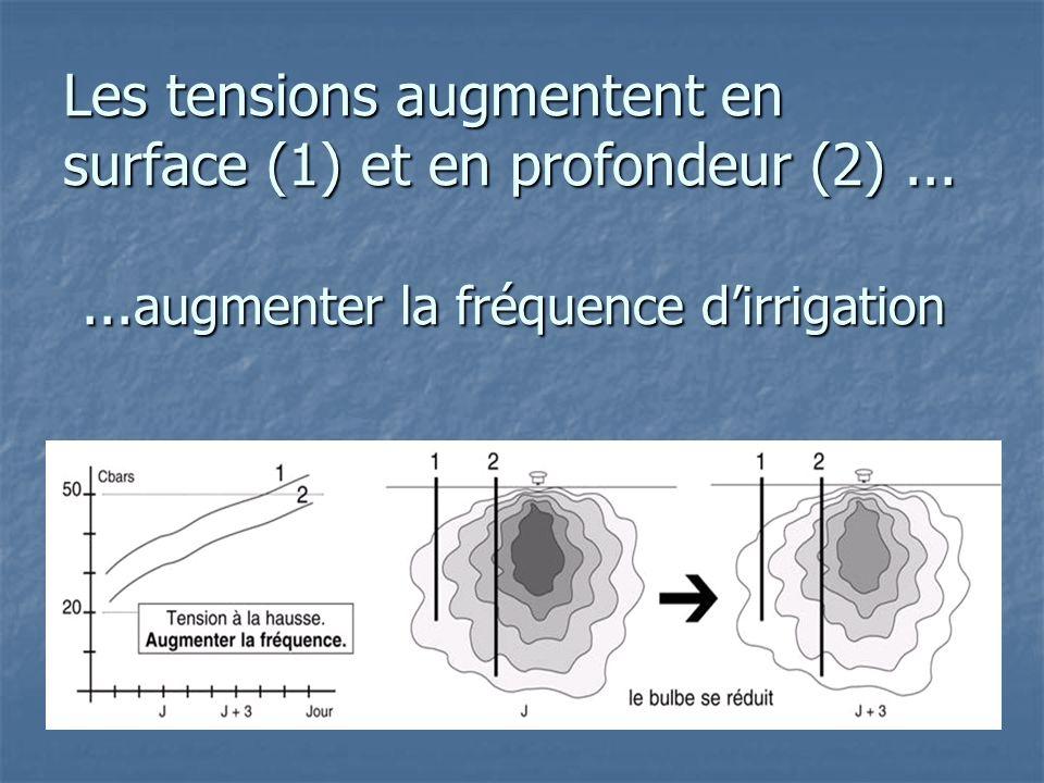 Les tensions augmentent en surface (1) et en profondeur (2)...... augmenter la fréquence d'irrigation