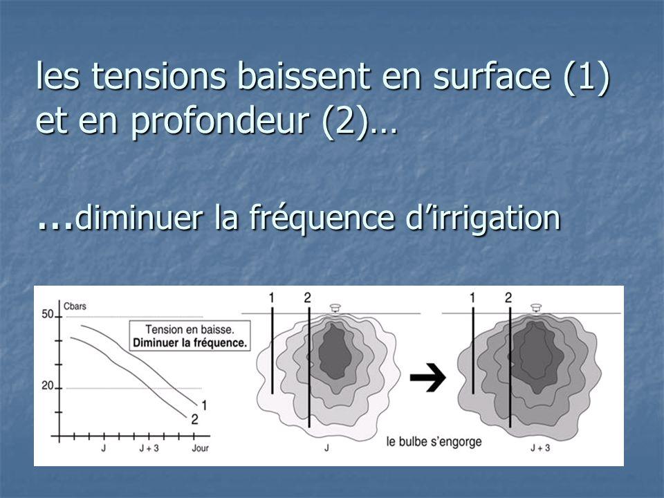 les tensions baissent en surface (1) et en profondeur (2)…... diminuer la fréquence d'irrigation