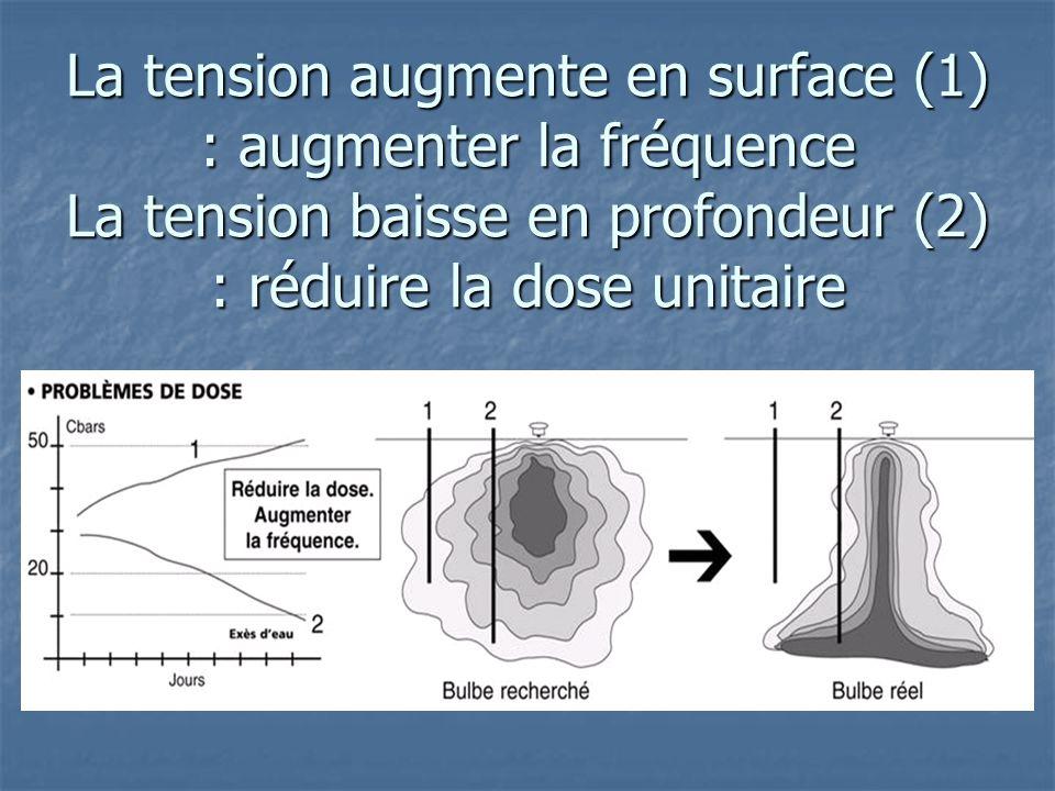 La tension augmente en surface (1) : augmenter la fréquence La tension baisse en profondeur (2) : réduire la dose unitaire