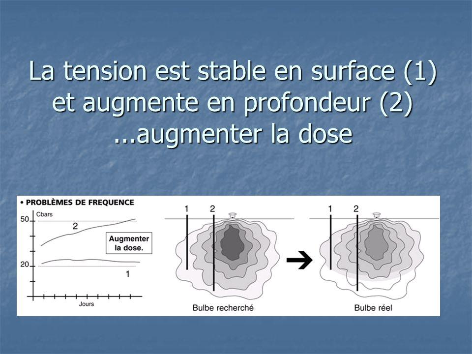 La tension est stable en surface (1) et augmente en profondeur (2)...augmenter la dose