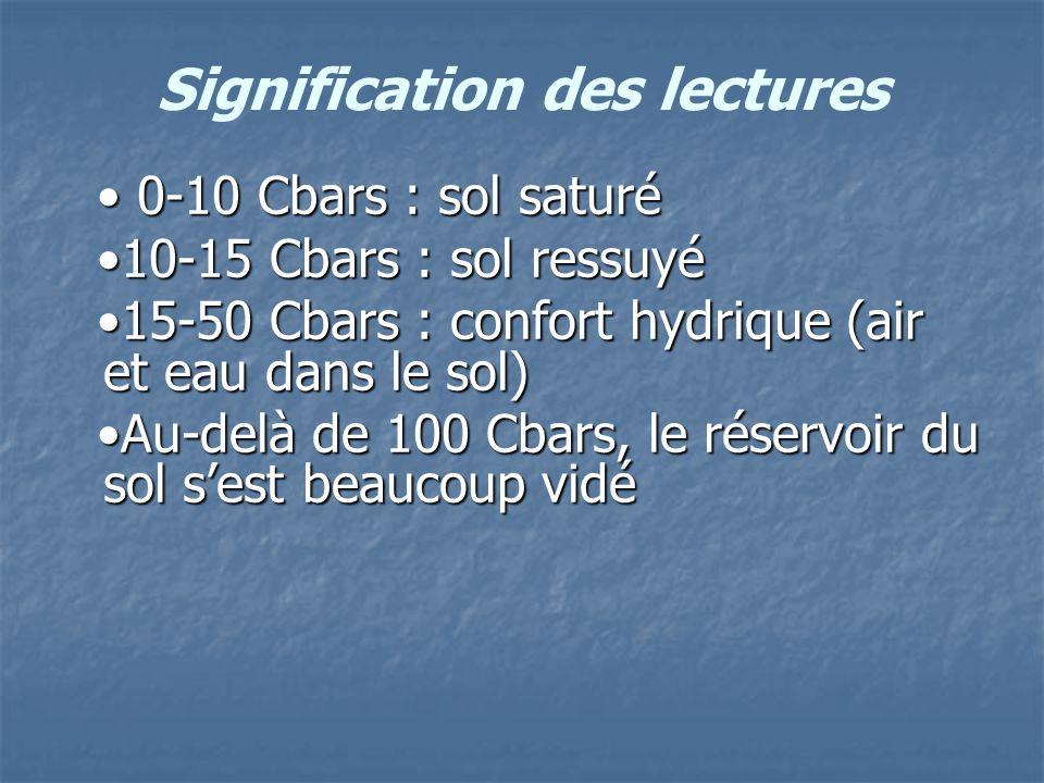 Signification des lectures 0-10 Cbars : sol saturé 0-10 Cbars : sol saturé 10-15 Cbars : sol ressuyé 10-15 Cbars : sol ressuyé 15-50 Cbars : confort h