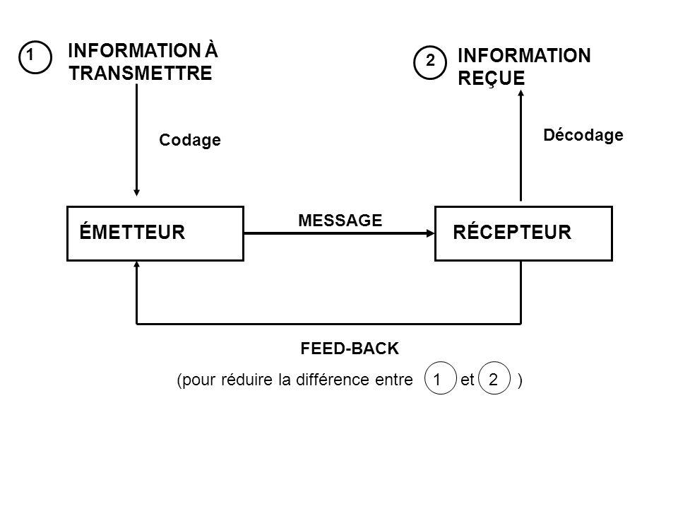 ÉMETTEURRÉCEPTEUR MESSAGE FEED-BACK (pour réduire la différence entre 1 et 2 ) INFORMATION À TRANSMETTRE INFORMATION REÇUE Codage Décodage 1 2