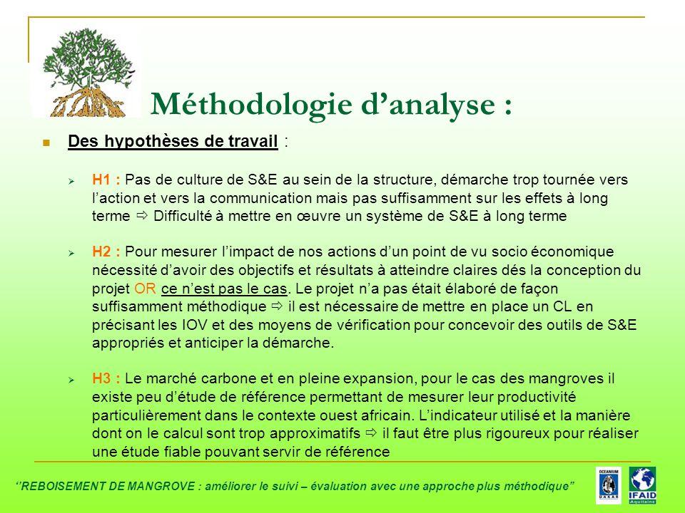 Méthodologie d'analyse : Des hypothèses de travail :  H1 : Pas de culture de S&E au sein de la structure, démarche trop tournée vers l'action et vers