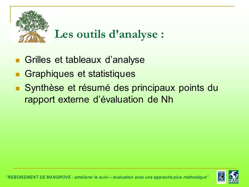 Les outils d'analyse : Grilles et tableaux d'analyse Graphiques et statistiques Synthèse et résumé des principaux points du rapport externe d'évaluati
