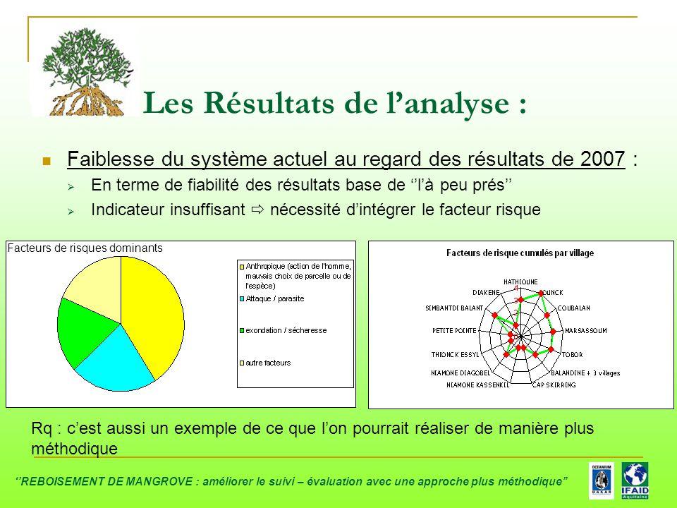 Faiblesse du système actuel au regard des résultats de 2007 :  En terme de fiabilité des résultats base de ''l'à peu prés''  Indicateur insuffisant