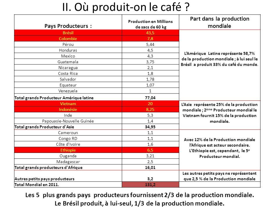 II. Où produit-on le café ? Pays Producteurs : Production en Millions de sacs de 60 kg Part dans la production mondiale Brésil43,5 L'Amérique Latine r