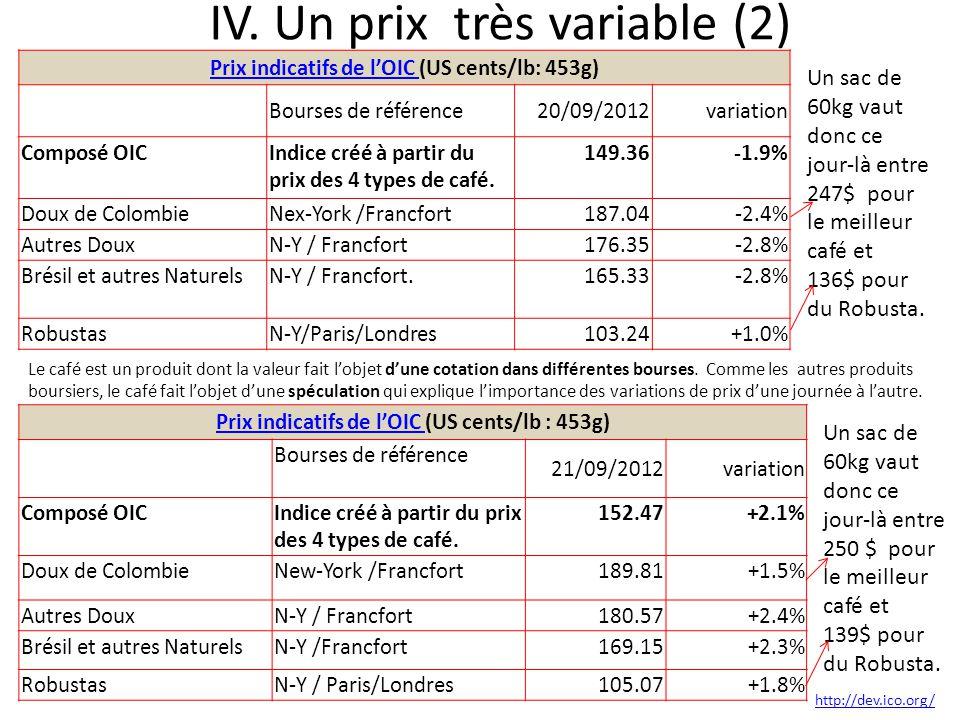IV. Un prix très variable (2) Prix indicatifs de l'OIC Prix indicatifs de l'OIC (US cents/lb: 453g) Bourses de référence20/09/2012variation Composé OI