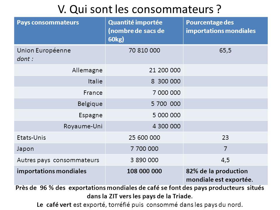 V. Qui sont les consommateurs ? Pays consommateursQuantité importée (nombre de sacs de 60kg) Pourcentage des importations mondiales Union Européenne d