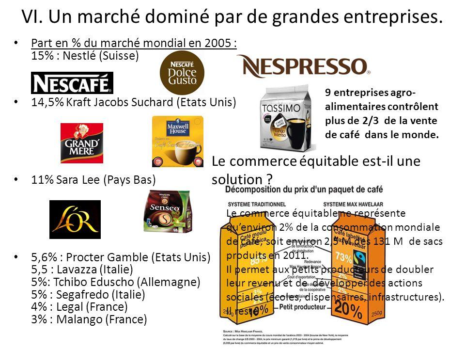 VI. Un marché dominé par de grandes entreprises. Part en % du marché mondial en 2005 : 15% : Nestlé (Suisse) 14,5% Kraft Jacobs Suchard (Etats Unis) 1
