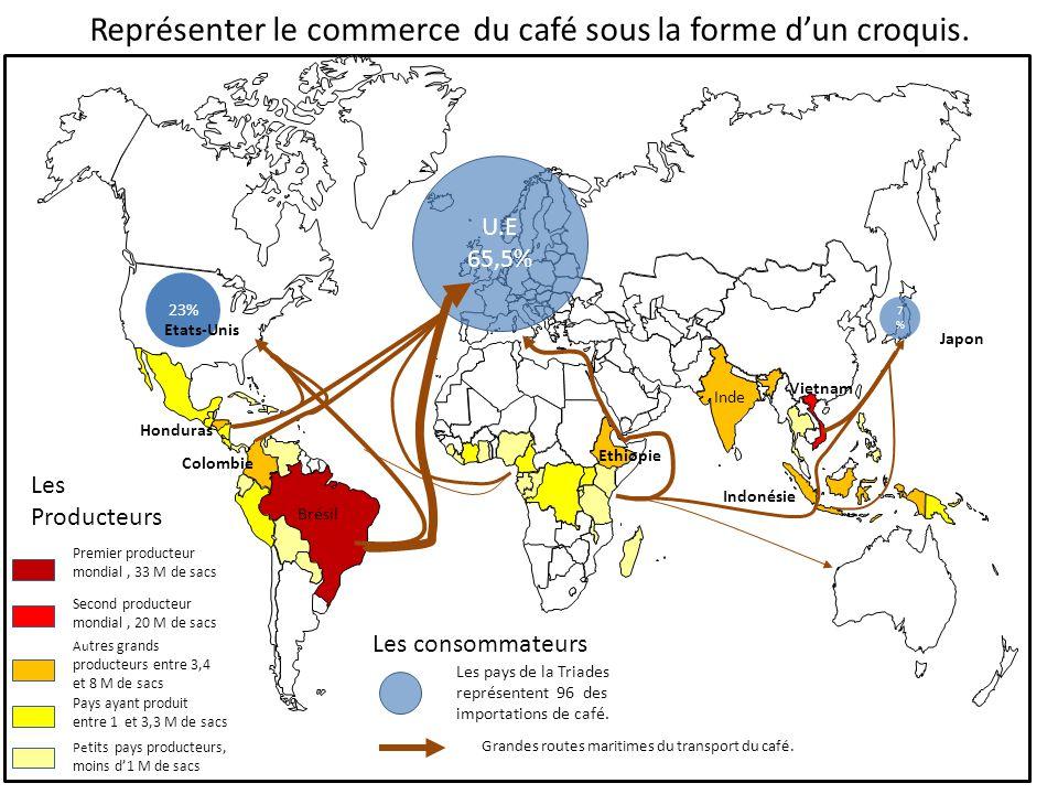 Représenter le commerce du café sous la forme d'un croquis. Premier producteur mondial, 33 M de sacs Second producteur mondial, 20 M de sacs Au tres g