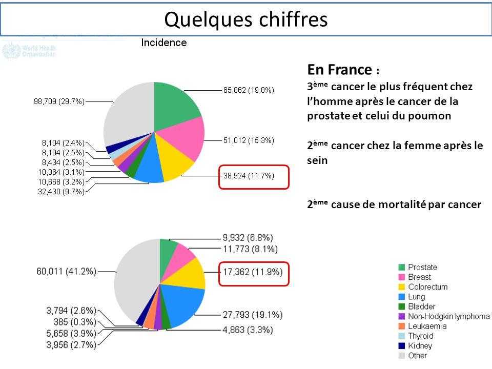 En France : 3 ème cancer le plus fréquent chez l'homme après le cancer de la prostate et celui du poumon 2 ème cancer chez la femme après le sein 2 èm