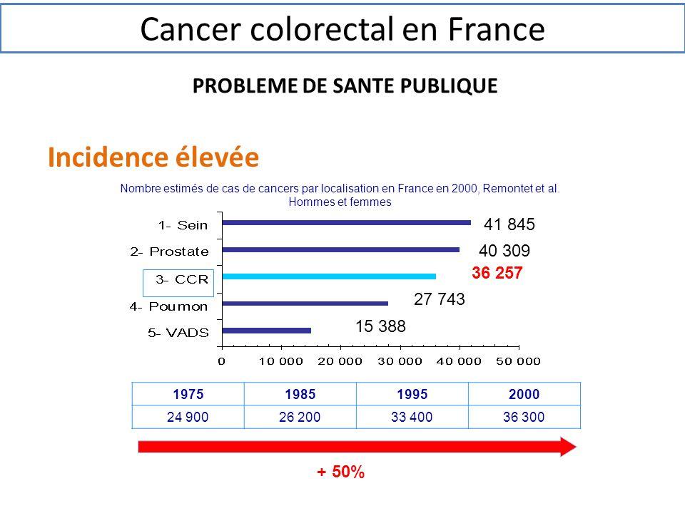 Incidence élevée 36 257 Nombre estimés de cas de cancers par localisation en France en 2000, Remontet et al. Hommes et femmes 41 845 40 309 27 743 15