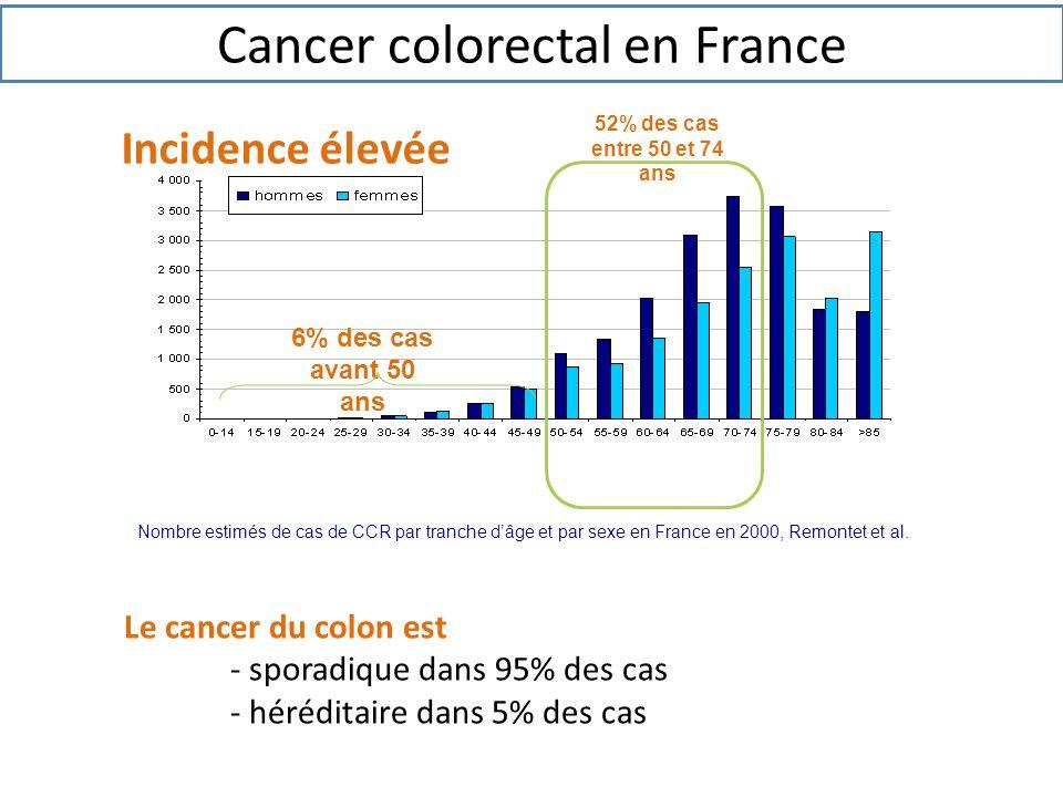 Incidence élevée Nombre estimés de cas de CCR par tranche d'âge et par sexe en France en 2000, Remontet et al. 6% des cas avant 50 ans 52% des cas ent