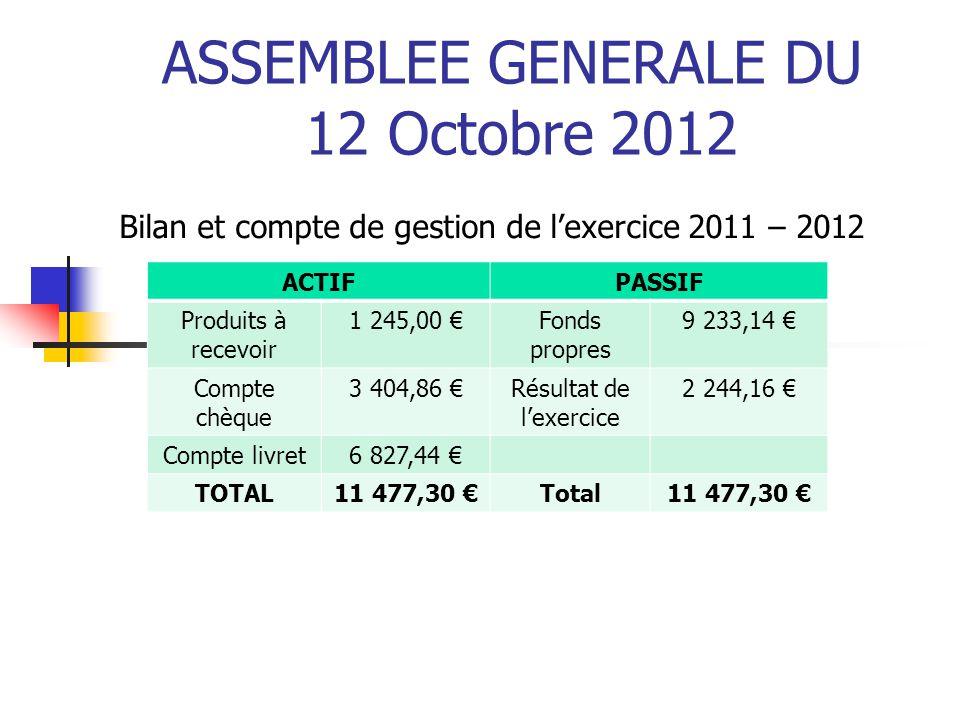 ASSEMBLEE GENERALE DU 12 Octobre 2012 Bilan et compte de gestion de l'exercice 2011 – 2012 ACTIFPASSIF Produits à recevoir 1 245,00 €Fonds propres 9 2