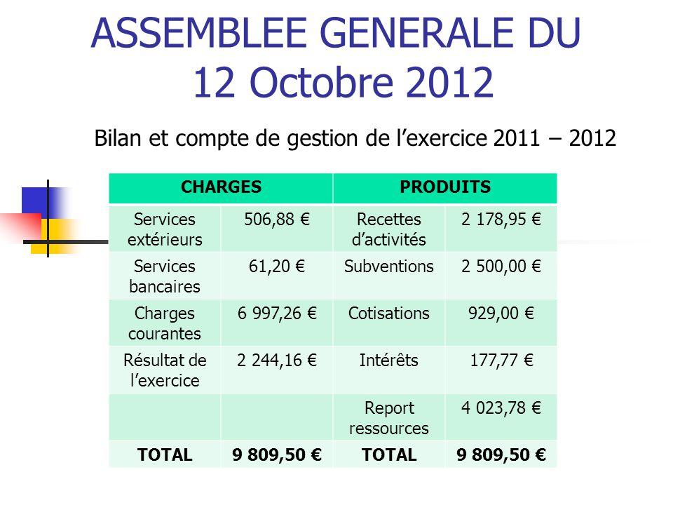 ASSEMBLEE GENERALE DU 12 Octobre 2012 Bilan et compte de gestion de l'exercice 2011 – 2012 CHARGESPRODUITS Services extérieurs 506,88 €Recettes d'acti
