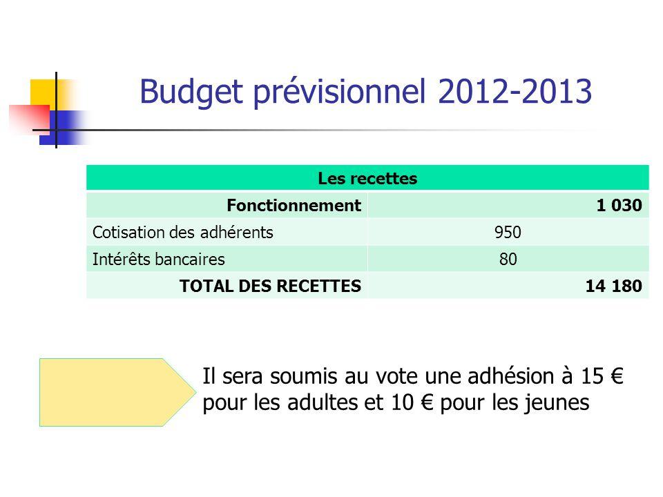 Budget prévisionnel 2012-2013 Les recettes Fonctionnement1 030 Cotisation des adhérents950 Intérêts bancaires80 TOTAL DES RECETTES14 180 Il sera soumi