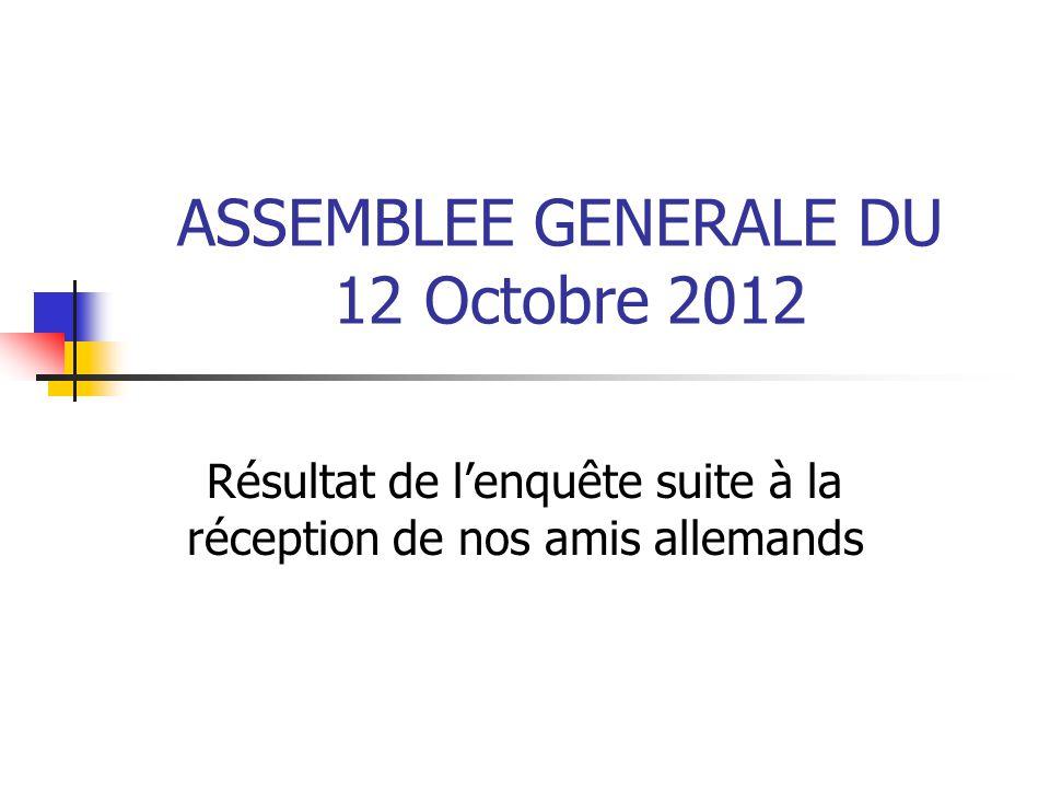 ASSEMBLEE GENERALE DU 12 Octobre 2012 Résultat de l'enquête suite à la réception de nos amis allemands