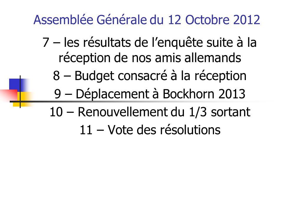 Assemblée Générale du 12 Octobre 2012 7 – les résultats de l'enquête suite à la réception de nos amis allemands 8 – Budget consacré à la réception 9 –