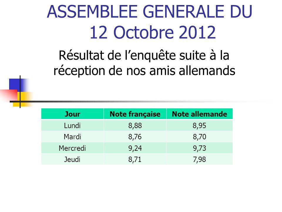 ASSEMBLEE GENERALE DU 12 Octobre 2012 Résultat de l'enquête suite à la réception de nos amis allemands JourNote françaiseNote allemande Lundi8,888,95