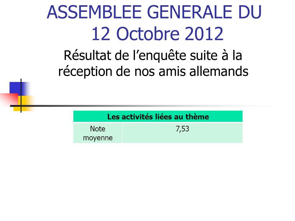 ASSEMBLEE GENERALE DU 12 Octobre 2012 Résultat de l'enquête suite à la réception de nos amis allemands Les activités liées au thème Note moyenne 7,53