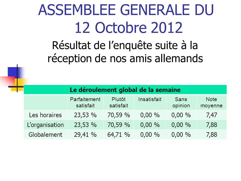 ASSEMBLEE GENERALE DU 12 Octobre 2012 Résultat de l'enquête suite à la réception de nos amis allemands Le déroulement global de la semaine Parfaitemen