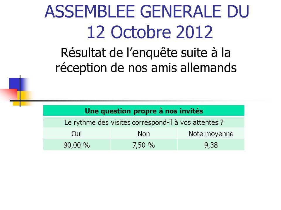 ASSEMBLEE GENERALE DU 12 Octobre 2012 Résultat de l'enquête suite à la réception de nos amis allemands Une question propre à nos invités Le rythme des