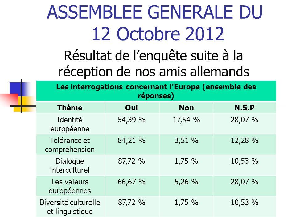 ASSEMBLEE GENERALE DU 12 Octobre 2012 Résultat de l'enquête suite à la réception de nos amis allemands Les interrogations concernant l'Europe (ensembl