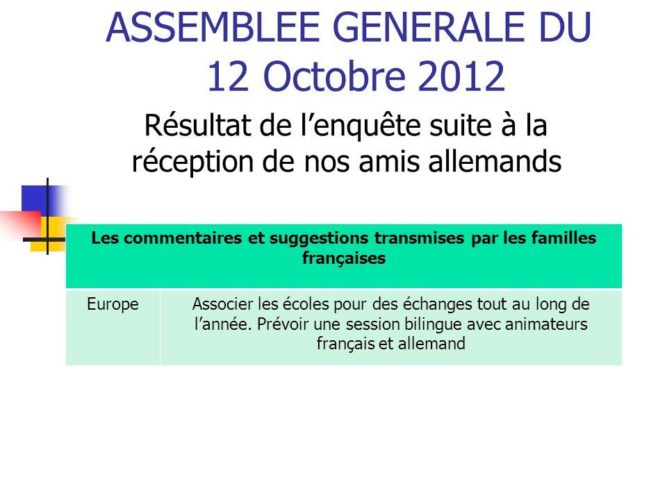 ASSEMBLEE GENERALE DU 12 Octobre 2012 Résultat de l'enquête suite à la réception de nos amis allemands Les commentaires et suggestions transmises par