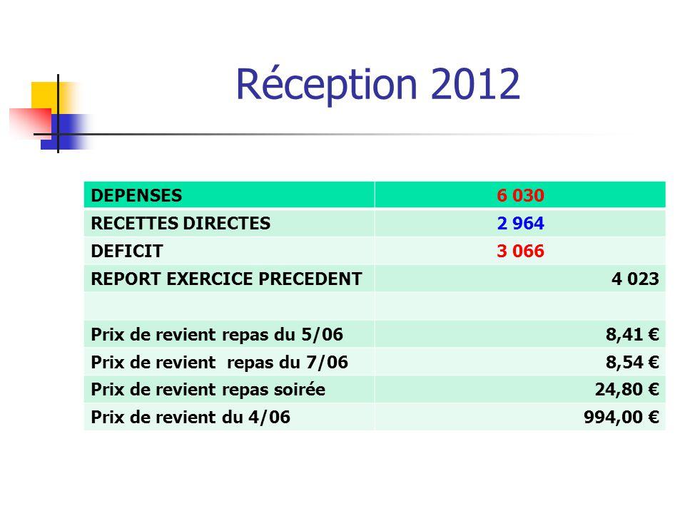 Réception 2012 DEPENSES6 030 RECETTES DIRECTES2 964 DEFICIT3 066 REPORT EXERCICE PRECEDENT4 023 Prix de revient repas du 5/068,41 € Prix de revient re