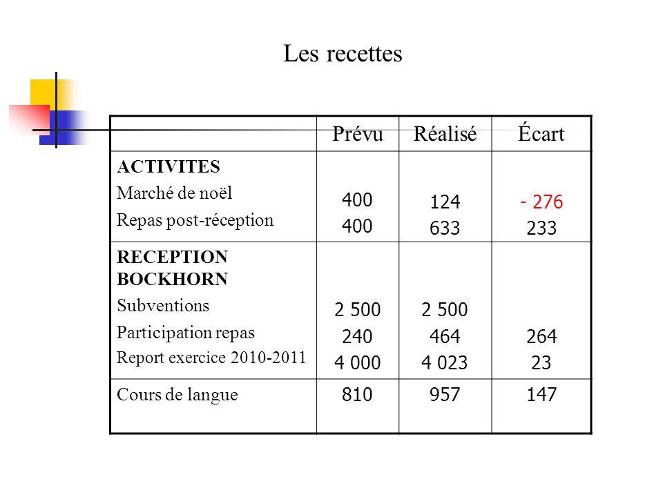 PrévuRéaliséÉcart ACTIVITES Marché de noël Repas post-réception 400 124 633 - 276 233 RECEPTION BOCKHORN Subventions Participation repas Report exerci