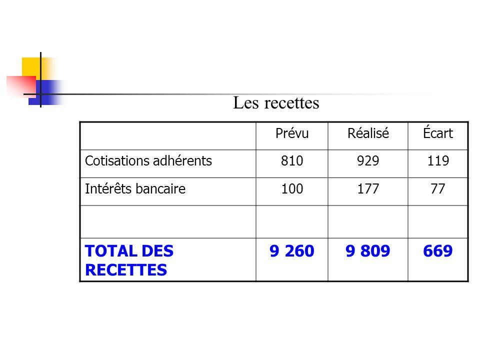 PrévuRéaliséÉcart Cotisations adhérents810929119 Intérêts bancaire10017777 TOTAL DES RECETTES 9 2609 809669 Les recettes