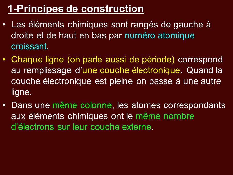 1-Principes de construction Les éléments chimiques sont rangés de gauche à droite et de haut en bas par numéro atomique croissant. Chaque ligne (on pa
