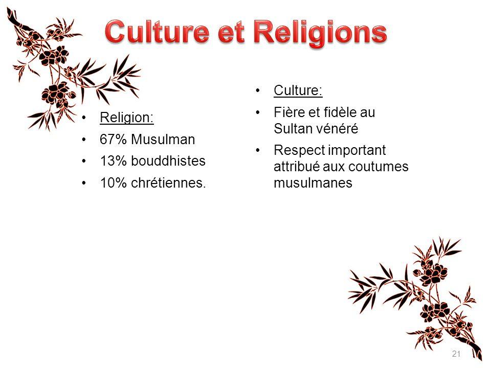 Religion: 67% Musulman 13% bouddhistes 10% chrétiennes.