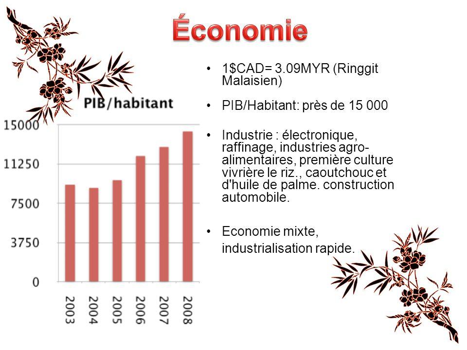 1$CAD= 3.09MYR (Ringgit Malaisien) PIB/Habitant: près de 15 000 Industrie : électronique, raffinage, industries agro- alimentaires, première culture vivrière le riz., caoutchouc et d huile de palme.