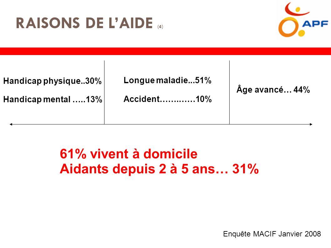 RAISONS DE L'AIDE (4) Enquête MACIF Janvier 2008 Handicap physique..30% Handicap mental …..13% Longue maladie...51% Accident…….……10% Âge avancé… 44% 61% vivent à domicile Aidants depuis 2 à 5 ans… 31%