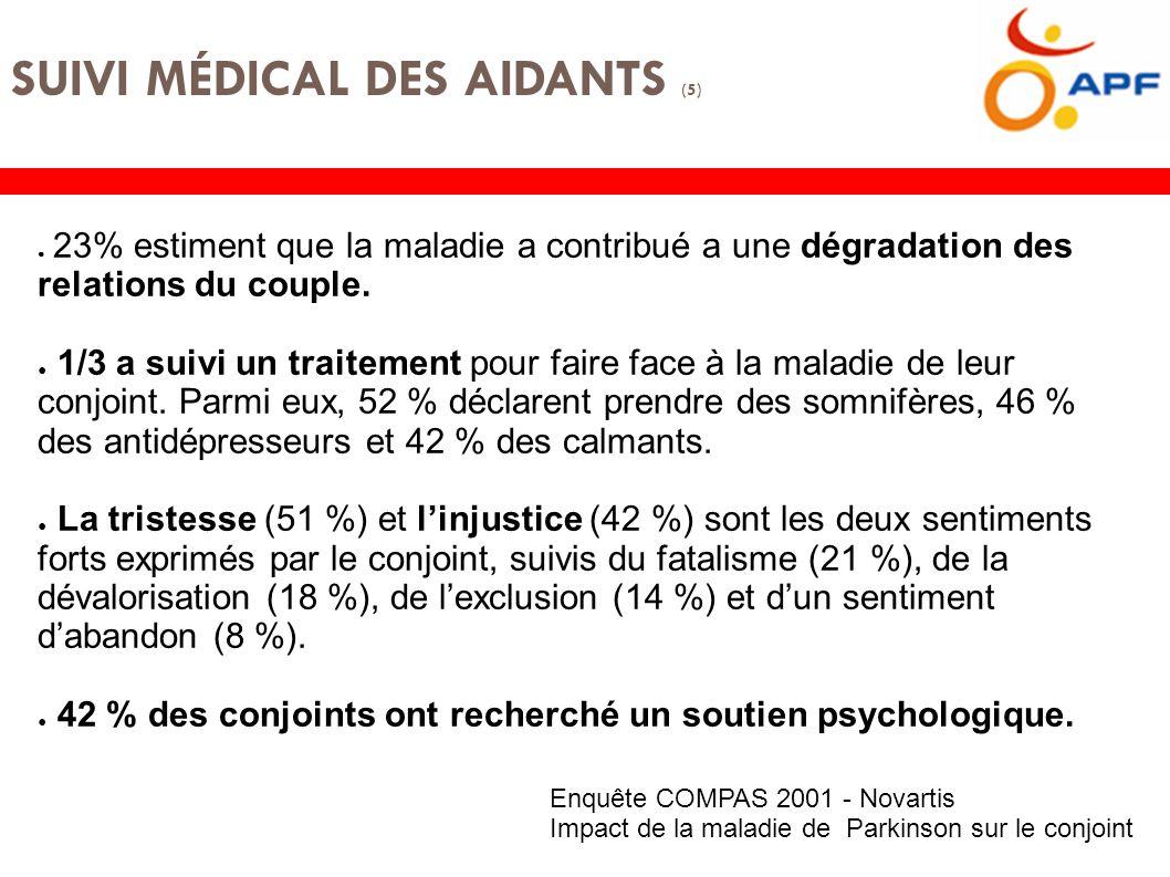 SUIVI MÉDICAL DES AIDANTS (5) Enquête COMPAS 2001 - Novartis Impact de la maladie de Parkinson sur le conjoint ● 23% estiment que la maladie a contribué a une dégradation des relations du couple.