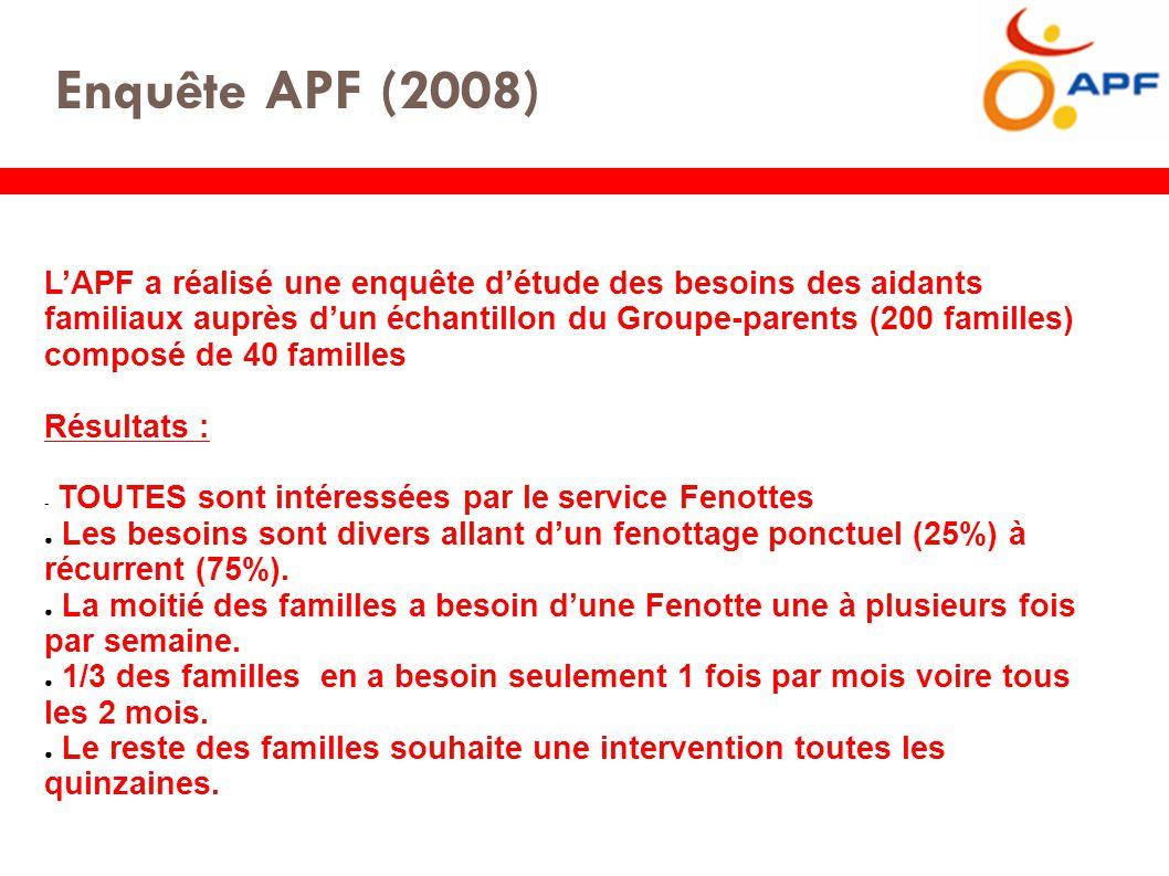 Enquête APF (2008) L'APF a réalisé une enquête d'étude des besoins des aidants familiaux auprès d'un échantillon du Groupe-parents (200 familles) composé de 40 familles Résultats : - TOUTES sont intéressées par le service Fenottes ● Les besoins sont divers allant d'un fenottage ponctuel (25%) à récurrent (75%).