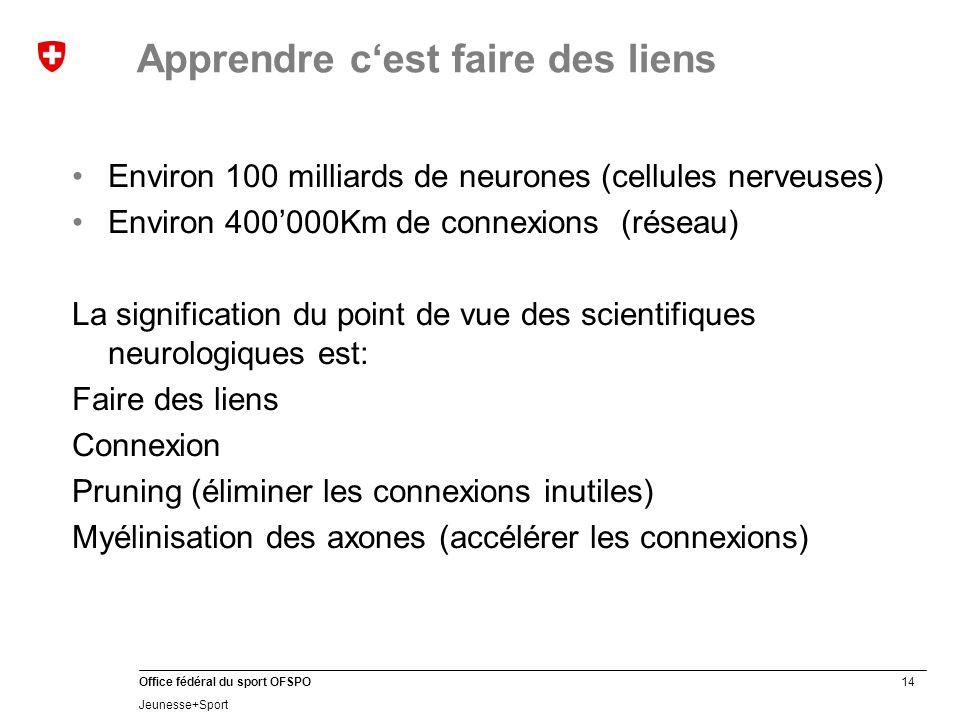 14 Office fédéral du sport OFSPO Jeunesse+Sport Apprendre c'est faire des liens Environ 100 milliards de neurones (cellules nerveuses) Environ 400'000Km de connexions (réseau) La signification du point de vue des scientifiques neurologiques est: Faire des liens Connexion Pruning (éliminer les connexions inutiles) Myélinisation des axones (accélérer les connexions)